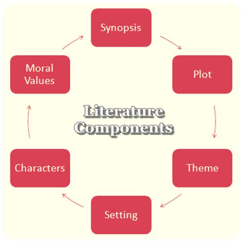 Why is literary analysis important