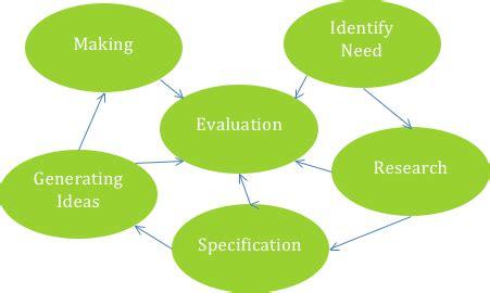 Summarizing vs Paraphrasing Sample Lesson Plan